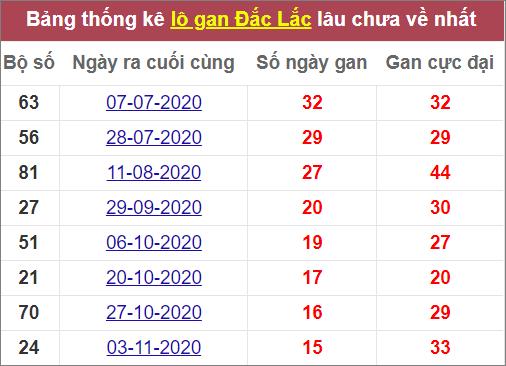 Thống kê lô gan Đắk Lắklâu chưa ra
