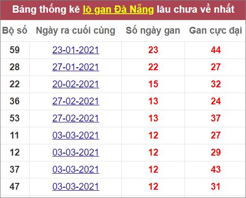 Thống kê lô gan Đà Nẵnglâu chưa về