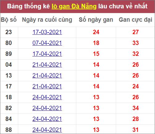 Thống kê lô gan Đà Nẵnglâu chưa về nhất