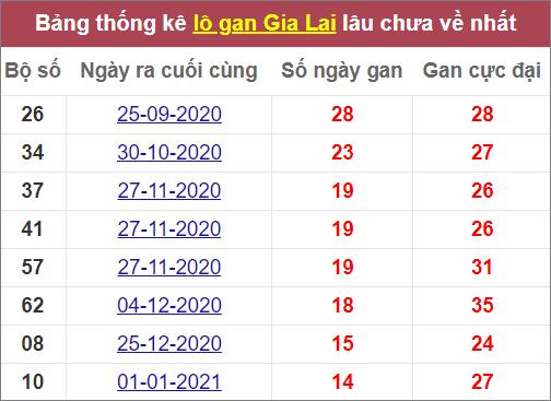 Thống kê lô ganGia Lai lâu chưa về