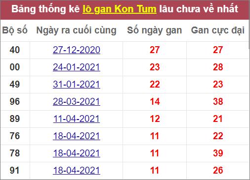 Thống kêlô gan Kon Tum lâu chưa về