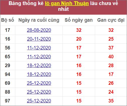 Thống kê lô ganNinh Thuậnlâu ra nhất