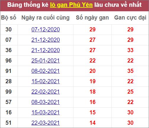 Thống kêlô gan Phú Yên lâu ra nhất
