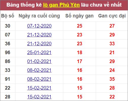 Thống kêlô khan Phú Yênlâu ra nhất
