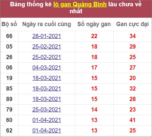 Thống kê số vắng Quảng Bìnhlâu ra nhất