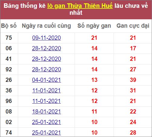 Thống kê lô gan Thừa Thiên Huếlâuvề