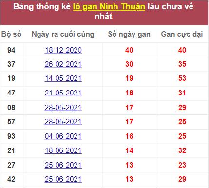 Thống kê lô gan Ninh Thuậnlâu chưa về