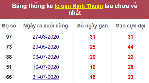 Thống kê giải lô gan Ninh Thuậnlâu chưa ra