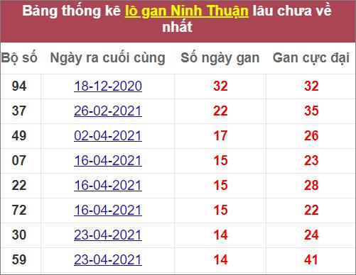 Thống kêlô gan Ninh Thuậnlâu ra nhất