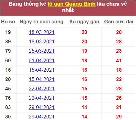 Thống kê lô gan Quảng Bình lâu ra