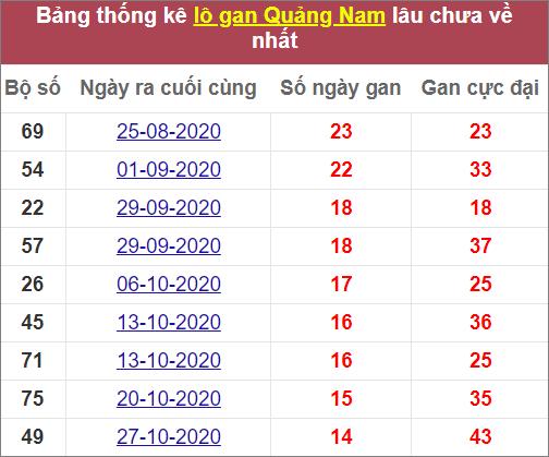 Thống kê lô gan Quảng Namlâu chưa về