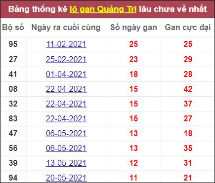 Thống kê lô gan Quảng Trị vắng mặt lâu nhất