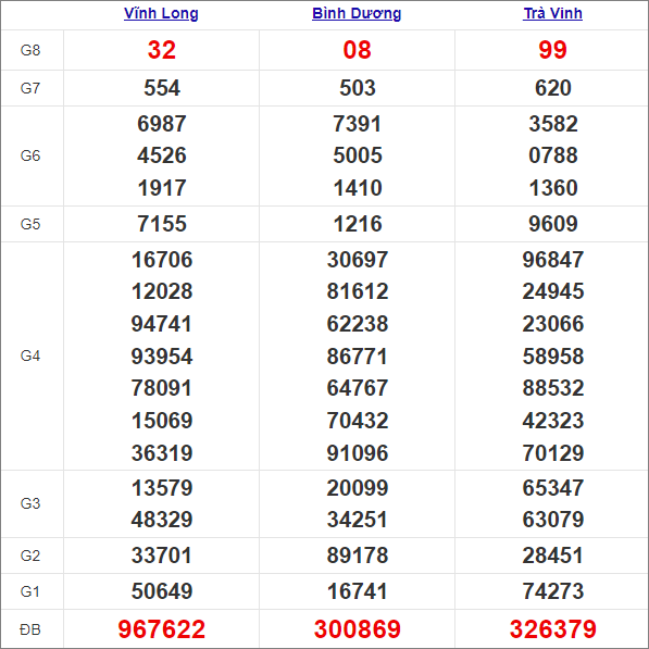Kết quả miền Nam thứ 6 tuần trước 30/4/2021