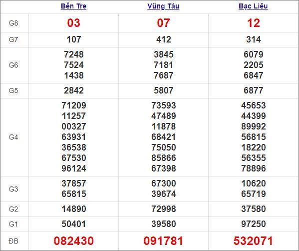 Kết quảmiền Nam thứ 3 tuần trước 20/4/2021
