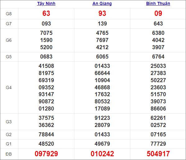 Kết quả miền Nam thứ 5 tuần trước 25/3/2021