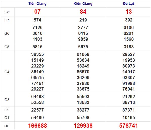 Kết quả miền Nam chủ nhậttuần trước 28/2/2021
