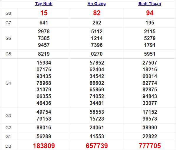 Kết quả miền Nam thứ 5 tuần trước 8/4/2021