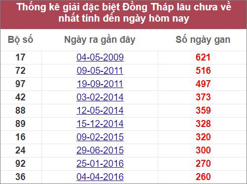 Thống kê giải đặc biệt Đồng Tháplâu ranhất