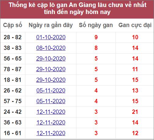 Thống kê cặp lô gan An Giang lâu ra nhất