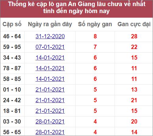 Thống kê cặp lô gan An Gianglâu ra nhất
