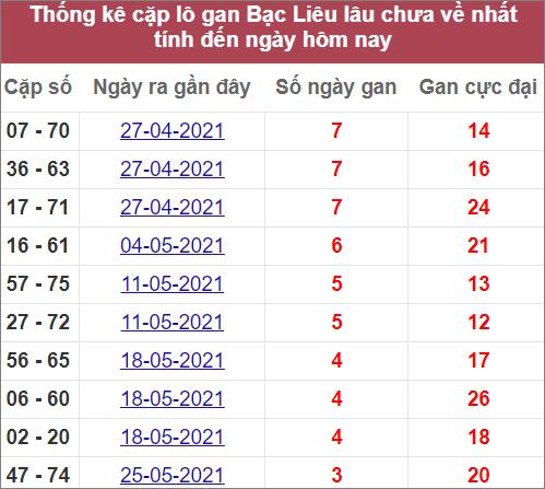 Thống kê cặp lô gan Bạc Liêulâuvề nhất