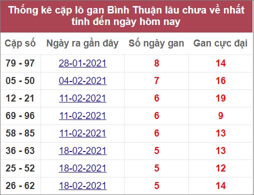 Thống kê cặp lô gan Bình Thuậnlâuvề nhất