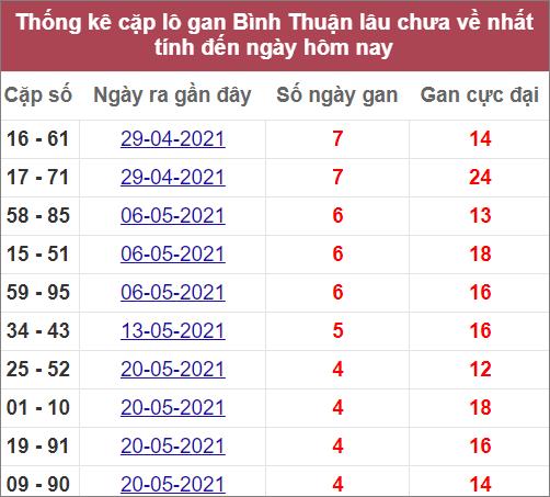 Thống kê cặp lô gan Bình Thuậnlâu về nhất