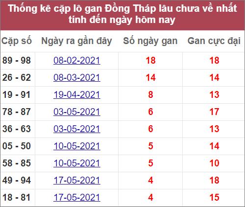 Thống kê cặp lô gan Đồng Tháplâu ra nhất