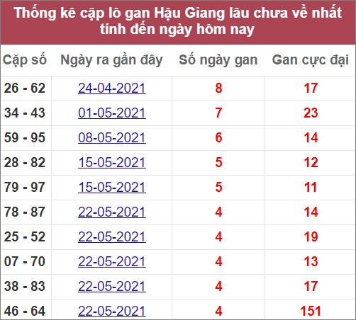 Thống kê cặp lô gan Hậu Gianglâu ra nhất