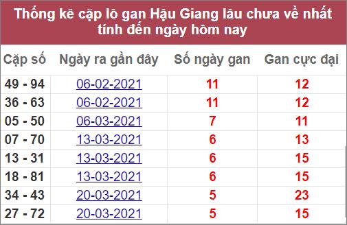 Statistik pasangan hati XSHG terpanjang yang belum tiba