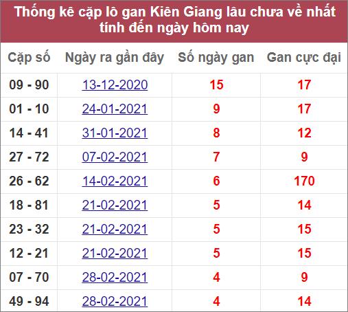 Thống kê cặp lô gan Kiên Giang lâu ra nhất