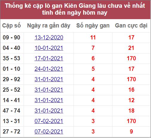 Thống kê cặp lô gan Kiên Gianglâu ra nhất