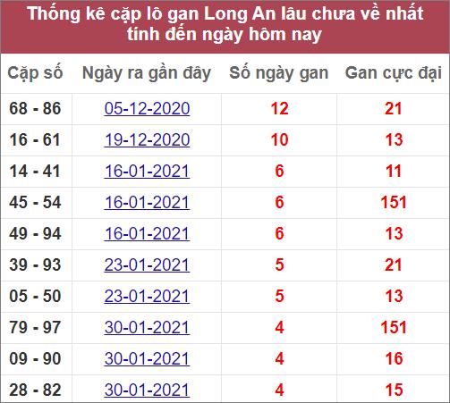 Thống kê cặp lô gan Long An lâu ra nhất