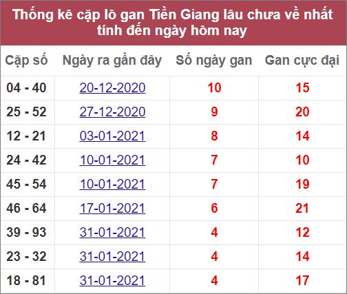 Thống kê cặp lô gan Tiền Gianglâu chưa về