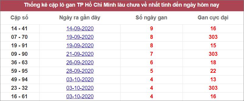 Thống kê cặp lô gan TPHCM lâu về nhất