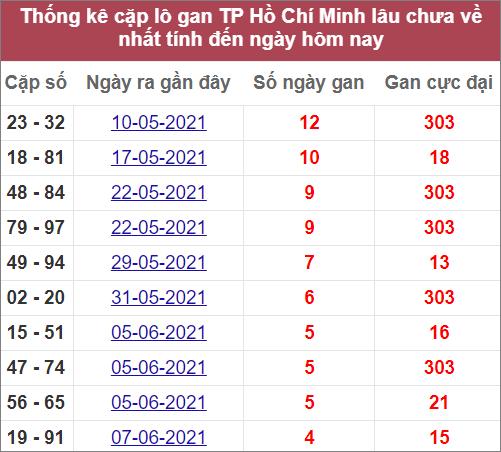 Thống kê cặp lô gan TPHCM lâu chưa về