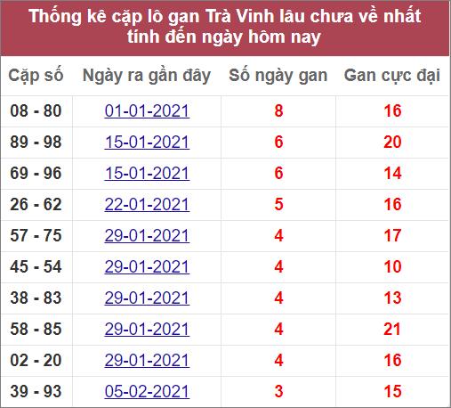 Thống kê cặp lô gan Trà Vinhlâuvề nhất