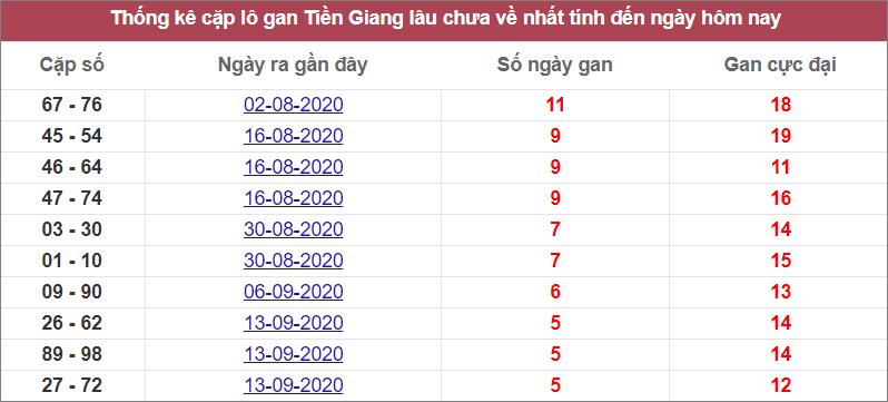 Thống kê cặp lô gan Tiền Gianglâu chưa về nhất