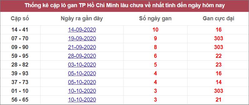 Thống kê cặp lô gan TPHCM lâu chưa về nhất