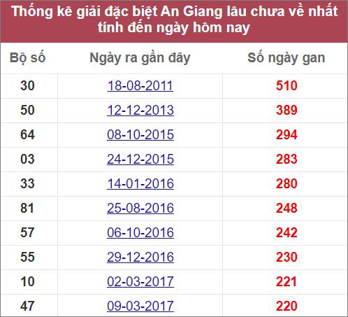 Thống kê giải đặc biệt An Giang lâu ra nhất