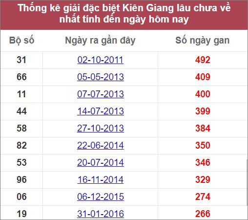 Thống kê giải đặc biệt Kiên Giang lâu ra nhất