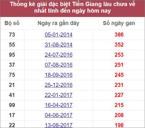 Thống kê giải đặc biệtTiền Gianglâu chưa về