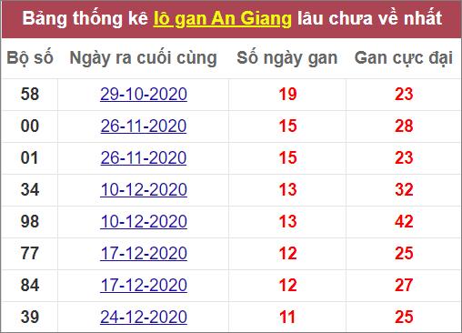 Thống kê lô gan An Gianglâu ra nhất