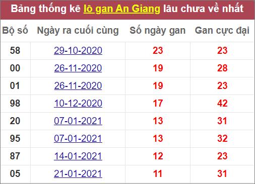 Thống kê lô ganAn Giang lâu ra nhất