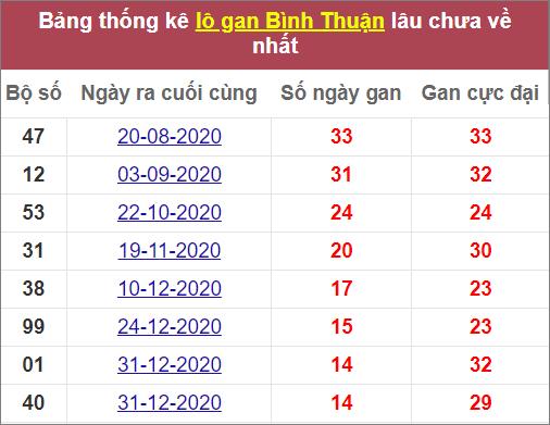 Thống kê lô gan Bình Thuậnlâuvề nhất