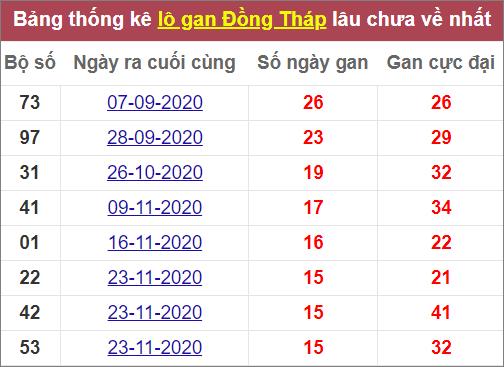 Thống kêlô gan Đồng Tháplâu ra nhất