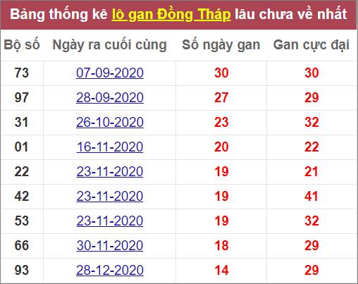 Thống kê lô gan Đồng Tháplâu ra nhất