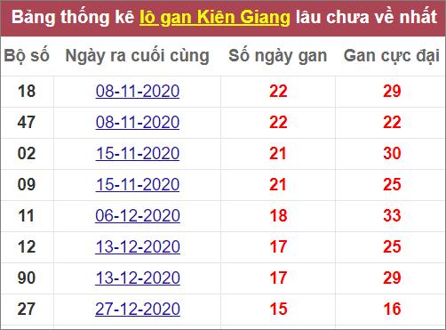 Thống kê lô gan Kiên Giang lâu ra nhất