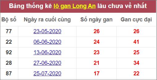 Thống kê lô gan Long An lâu ra nhất