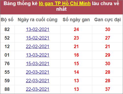 Thống kê lô gan TPHCM lâu chưa về
